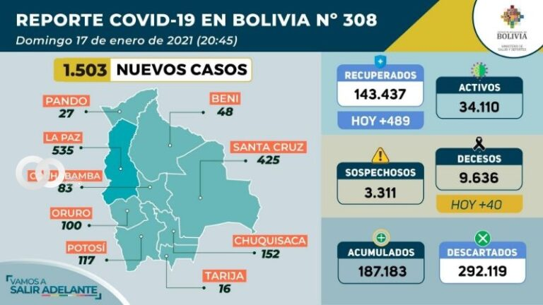 La Paz superó a Santa Cruz en número de contagios de Covid-19