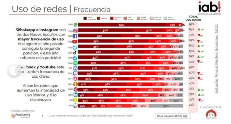 «IAB Spain» publica datos escabrosos