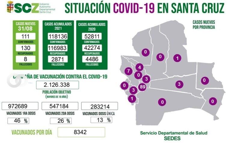 Santa Cruz registra una desescalada de casos positivos de Covid-19